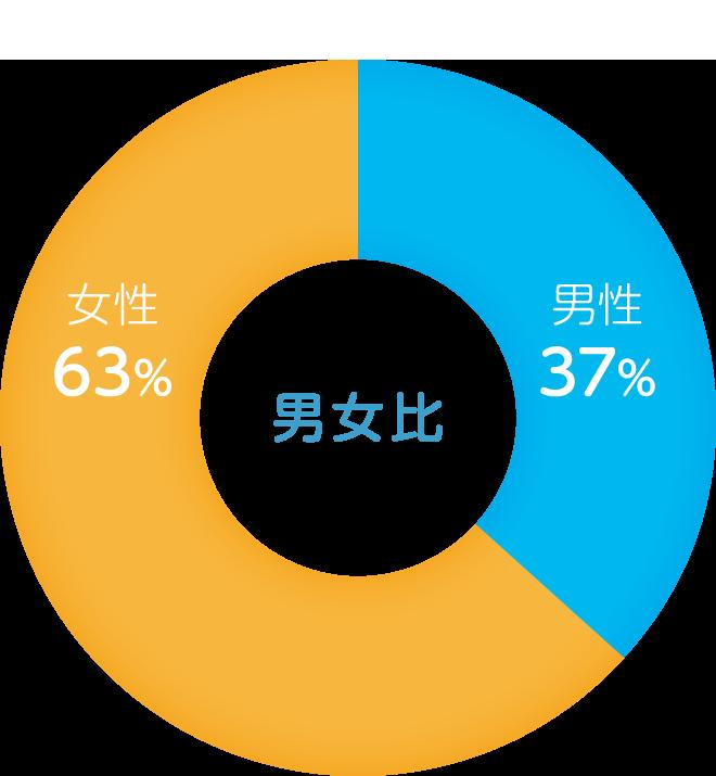company_graph_01