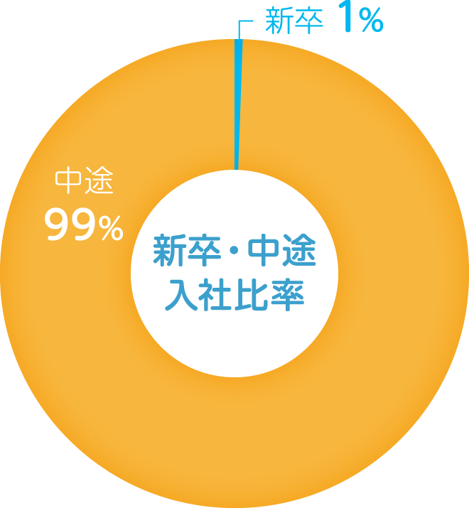 company_graph_02