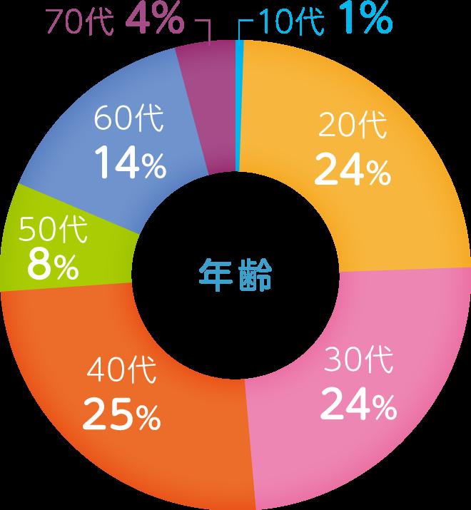 company_graph_03